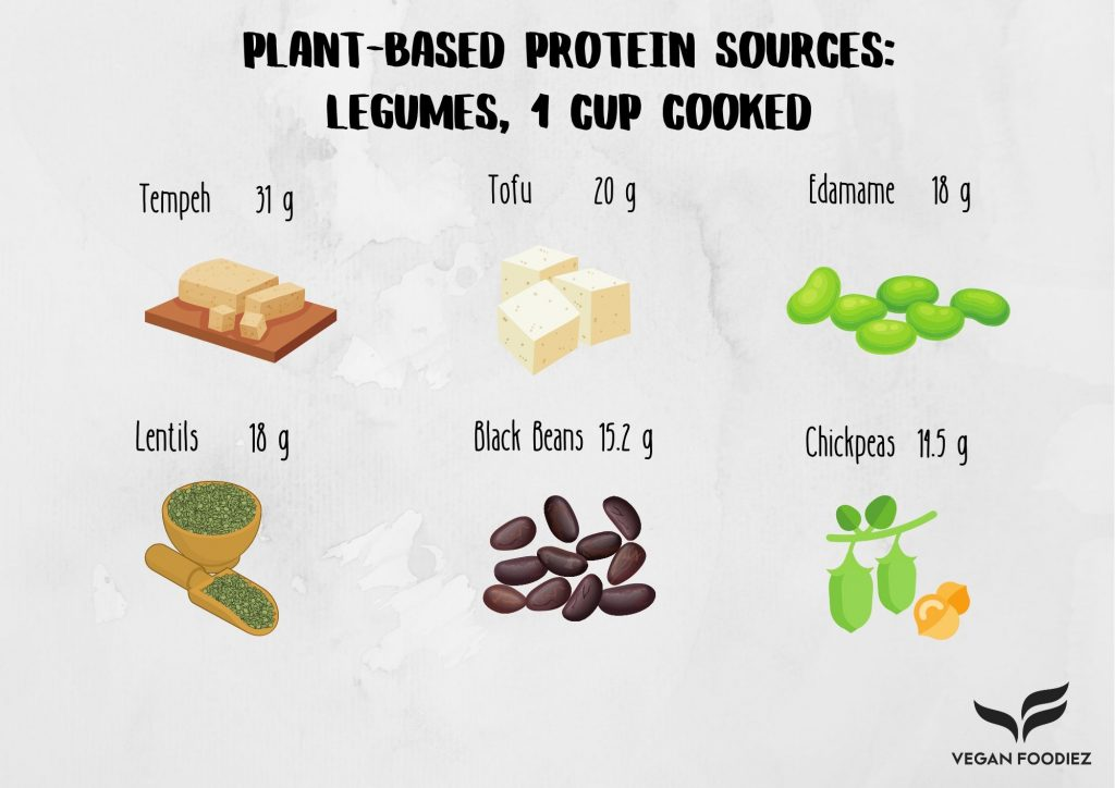 Plant-Based Protein Sources: Legumes