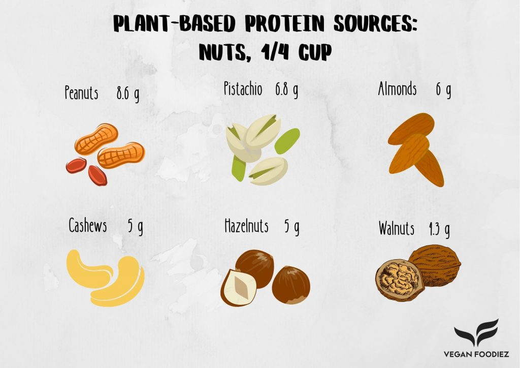 Plant-Based Protein Sources: Nuts
