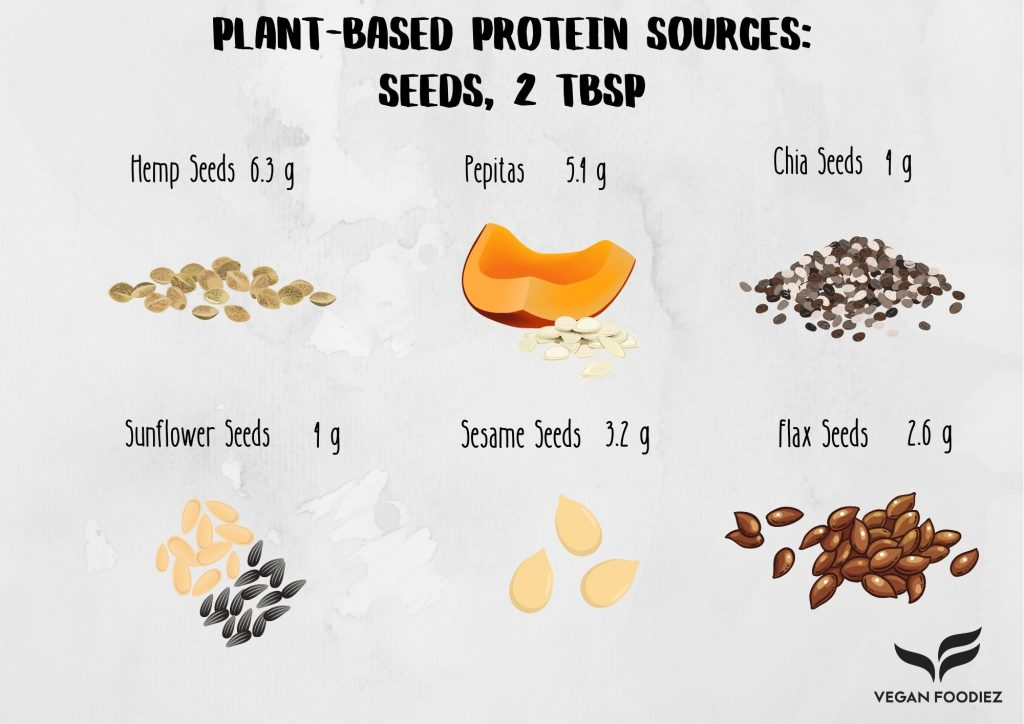 Plant-Based Protein Sources: Seeds