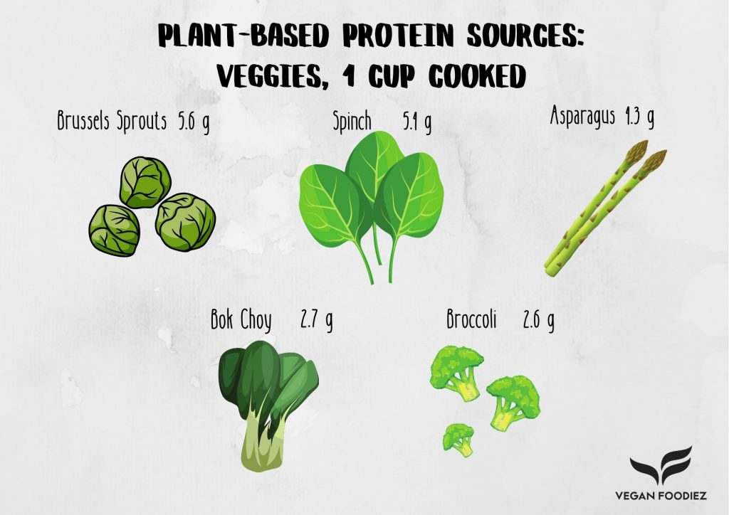 Plant-Based Protein Sources: Vegetables